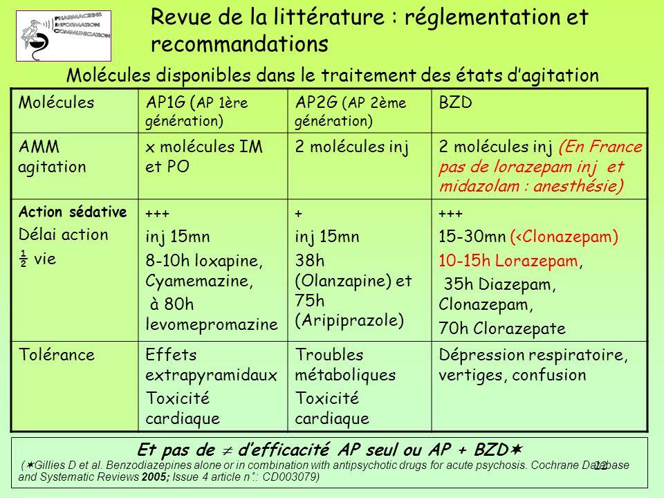 22 Molécules disponibles dans le traitement des états d'agitation MoléculesAP1G ( AP 1ère génération) AP2G (AP 2ème génération) BZD AMM agitation x mo