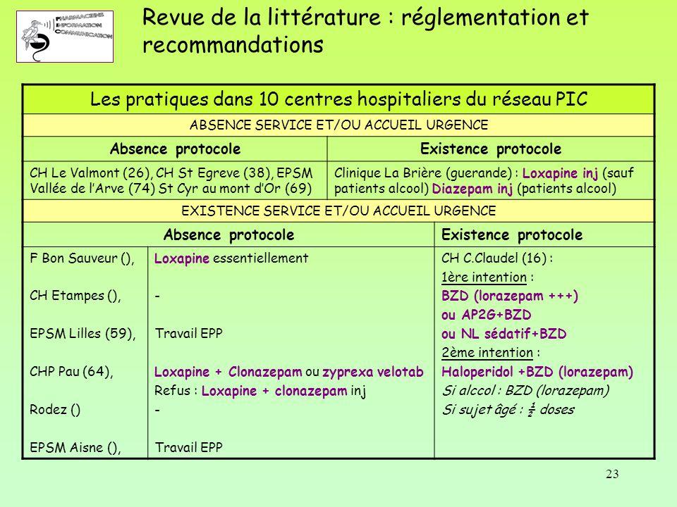 23 Revue de la littérature : réglementation et recommandations Les pratiques dans 10 centres hospitaliers du réseau PIC ABSENCE SERVICE ET/OU ACCUEIL