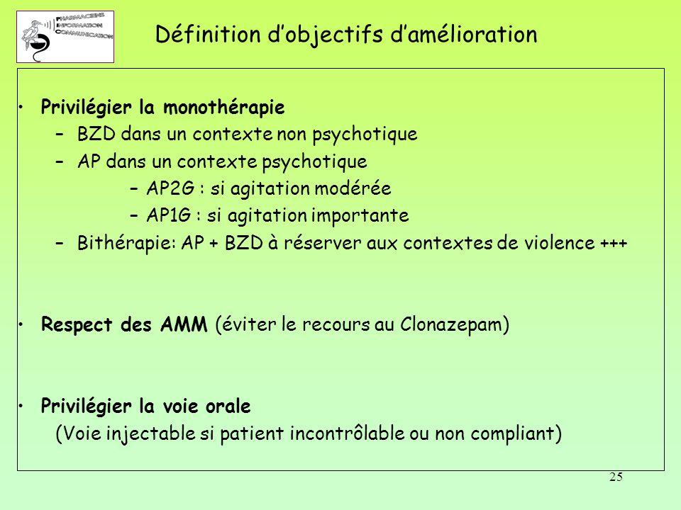 25 Définition d'objectifs d'amélioration Privilégier la monothérapie –BZD dans un contexte non psychotique –AP dans un contexte psychotique –AP2G : si