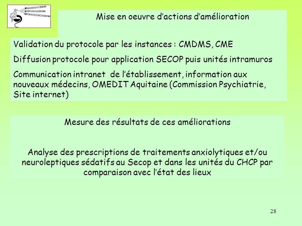 28 Mise en oeuvre d'actions d'amélioration Mesure des résultats de ces améliorations Analyse des prescriptions de traitements anxiolytiques et/ou neur