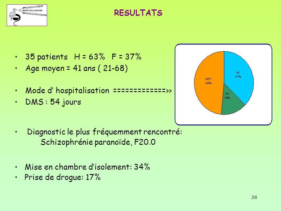 36 RESULTATS 35 patients H = 63% F = 37% Age moyen = 41 ans ( 21-68) Mode d' hospitalisation =============>> DMS : 54 jours Diagnostic le plus fréquem