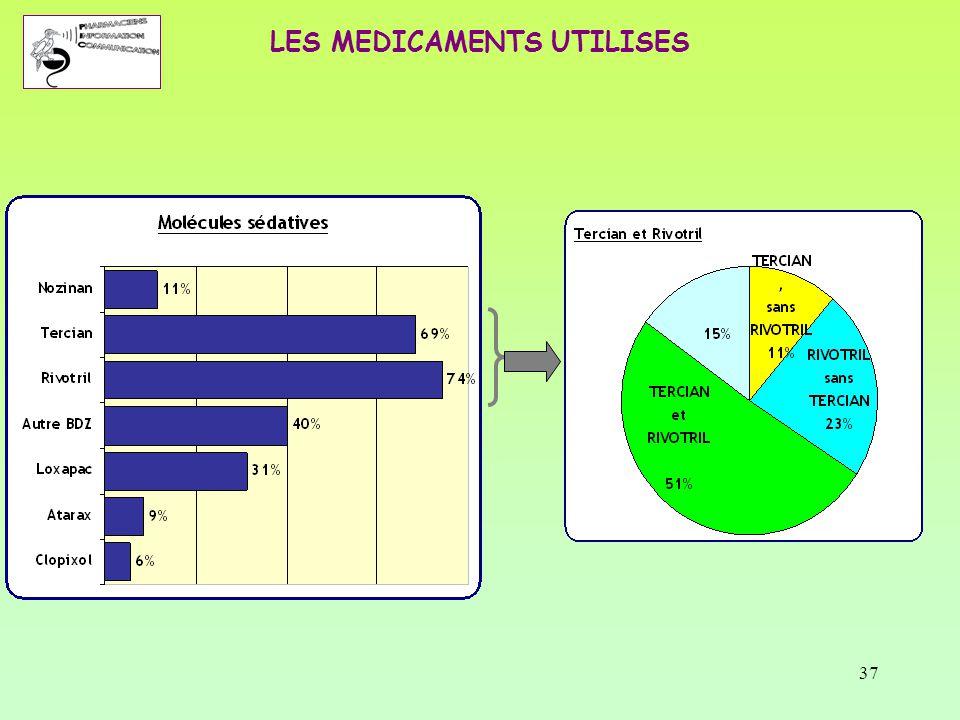 37 LES MEDICAMENTS UTILISES
