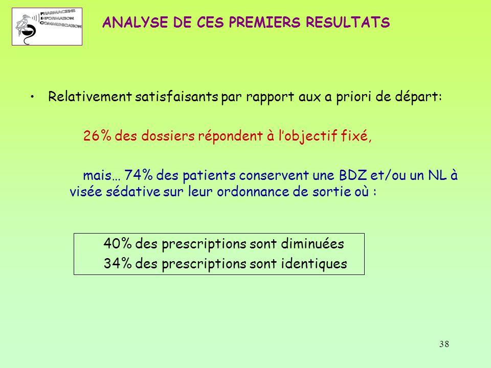 38 ANALYSE DE CES PREMIERS RESULTATS Relativement satisfaisants par rapport aux a priori de départ: 26% des dossiers répondent à l'objectif fixé, mais