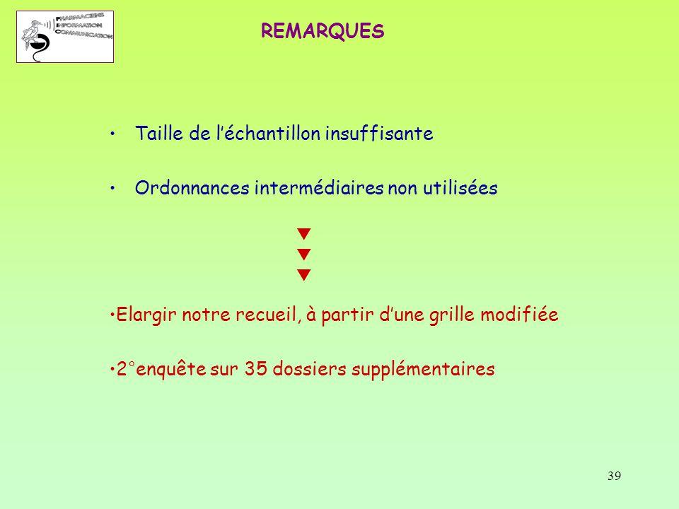 39 REMARQUES Taille de l'échantillon insuffisante Ordonnances intermédiaires non utilisées Elargir notre recueil, à partir d'une grille modifiée 2°enq