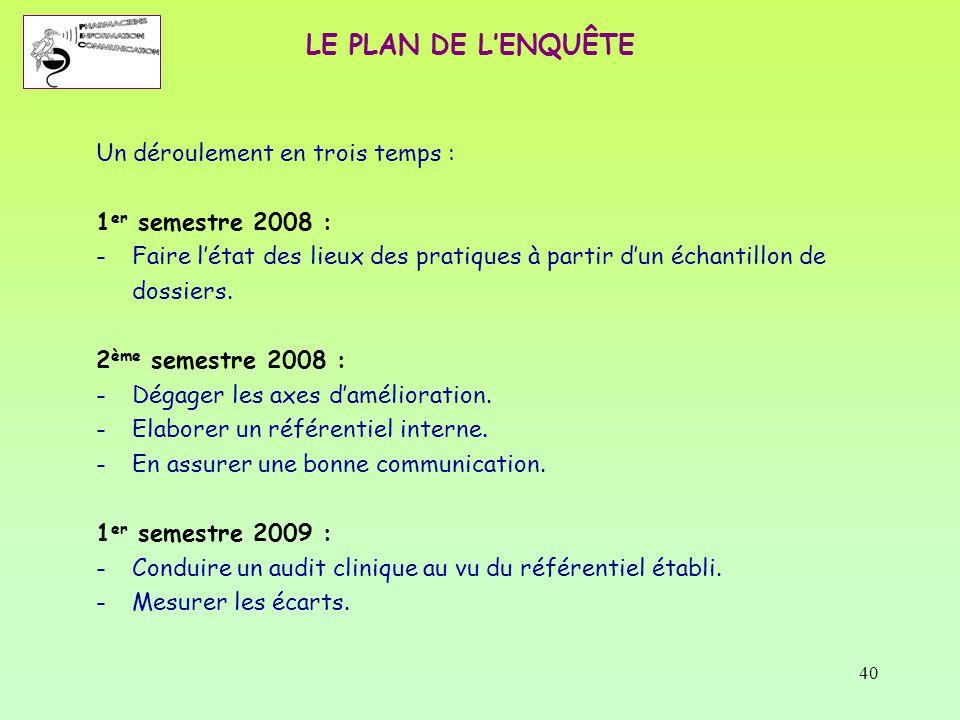 40 LE PLAN DE L'ENQUÊTE Un déroulement en trois temps : 1 er semestre 2008 : -Faire l'état des lieux des pratiques à partir d'un échantillon de dossie