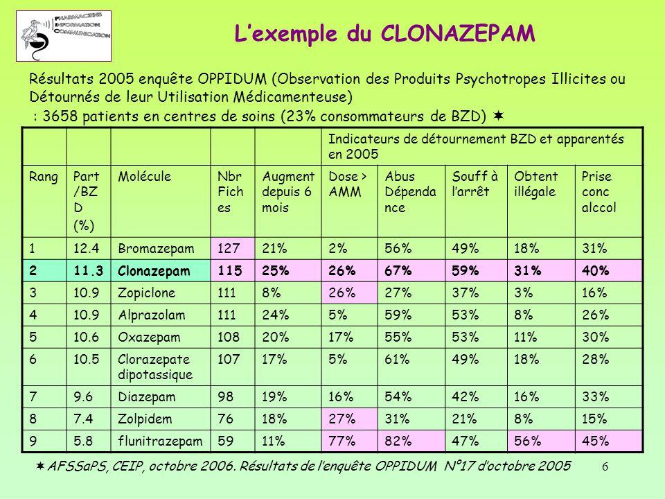 7 Indicateurs de détournement BZD et apparentés en 2006 RangMoléculeNbr Fiches Augment depuis 6 mois Dose > AMM Dose > 2AMM Abus Dépend ance Souff à l'arrêt Obtenti on illégale Prise conc alccol 1Bromazepam15020%3%1%51%52%17%35% 2Oxazepam14322%19%4%59%53%13%33% 3Diazepam12222%15%4%58%48%23%43% 4Clonazepam11929% 12%64%56%23%31% 5Clorazepate dipotassique 11618%4%1%54%50%17%24% 6Zopiclone10615%20%1%38%51%3%11% 7Alprazolam9628%12%0%47%51%8%26% 8Zolpidem689%43%9%36%34%3%15% 9Flunitrazepam5717%80%40%82%69%47%38% Résultats 2006 enquête OPPIDUM : 3867 patients en centres de soins (1/4 consommateurs de BZD)  L'exemple du CLONAZEPAM  AFSSaPS, CEIP, octobre 2007.