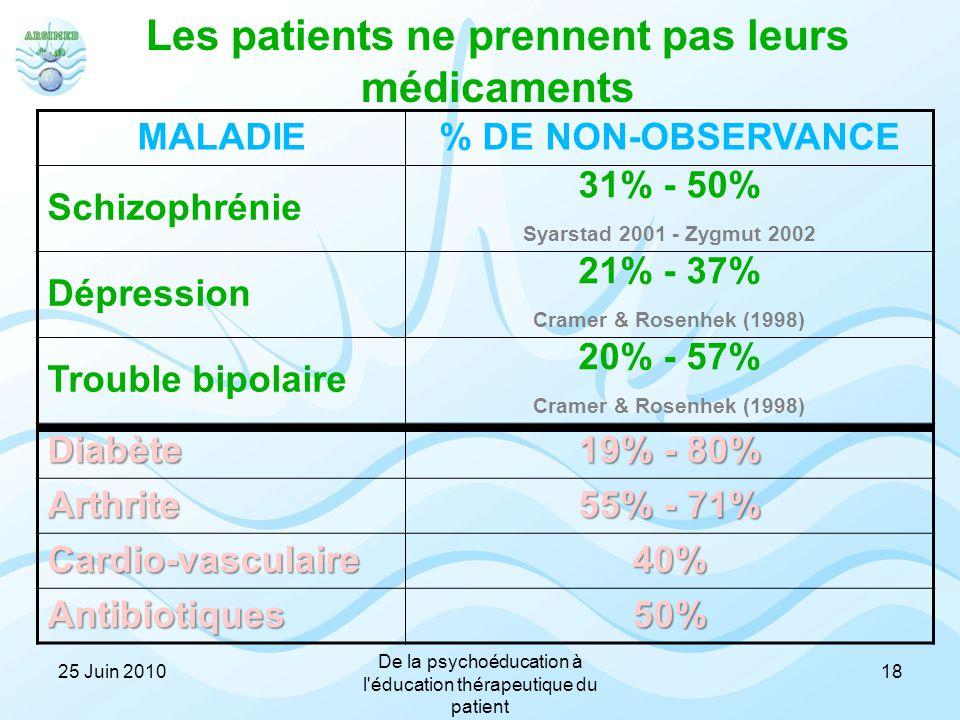 Les patients ne prennent pas leurs médicaments MALADIE% DE NON-OBSERVANCE Schizophrénie 31% - 50% Syarstad 2001 - Zygmut 2002 Dépression 21% - 37% Cra