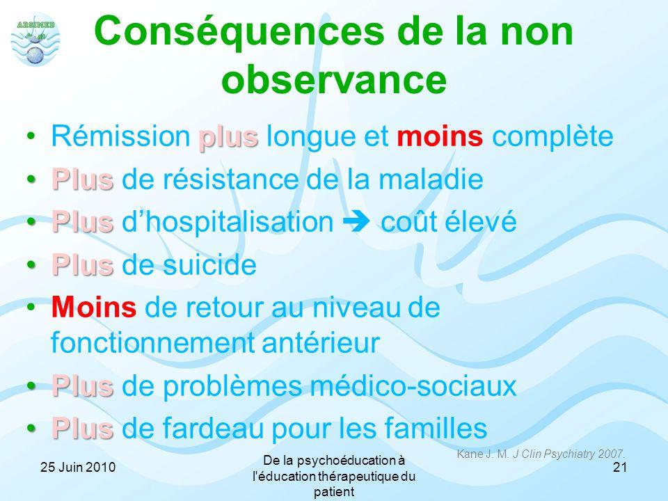 Conséquences de la non observance plusRémission plus longue et moins complète PlusPlus de résistance de la maladie PlusPlus d'hospitalisation  coût é