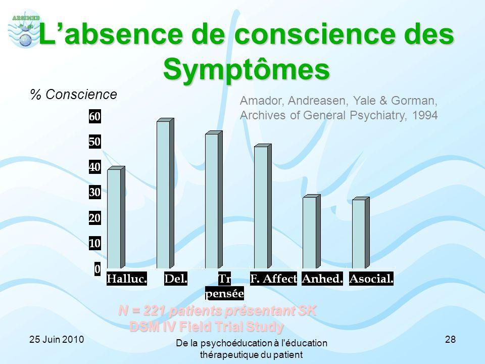 L'absence de conscience des Symptômes % Conscience N = 221 patients présentant SK DSM IV Field Trial Study DSM IV Field Trial Study Amador, Andreasen,