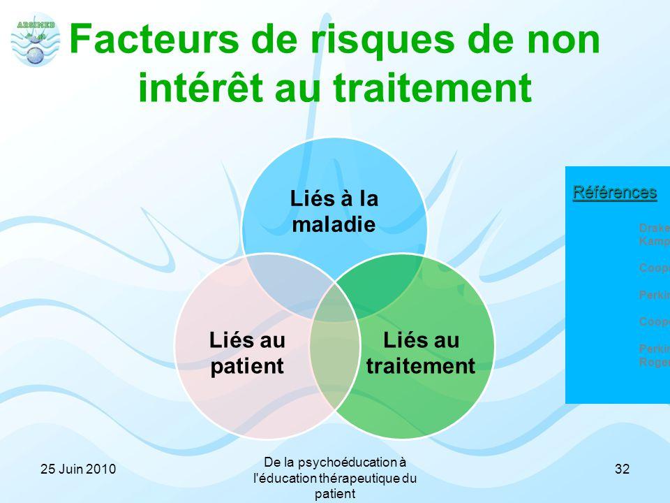 Facteurs de risques de non intérêt au traitement Liés à la maladie Liés au traitement Liés au patient Références Drake et al., 2007 ; Kamali et al., 2
