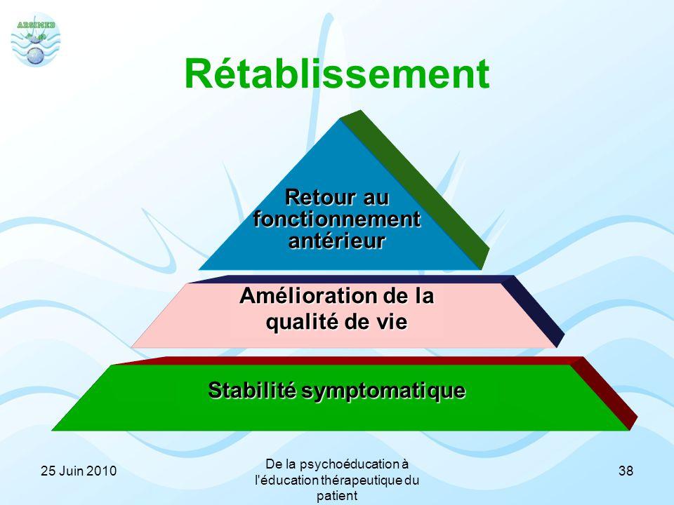 Retour au fonctionnement antérieur Amélioration de la qualité de vie Stabilité symptomatique Rétablissement 3825 Juin 2010 De la psychoéducation à l'é