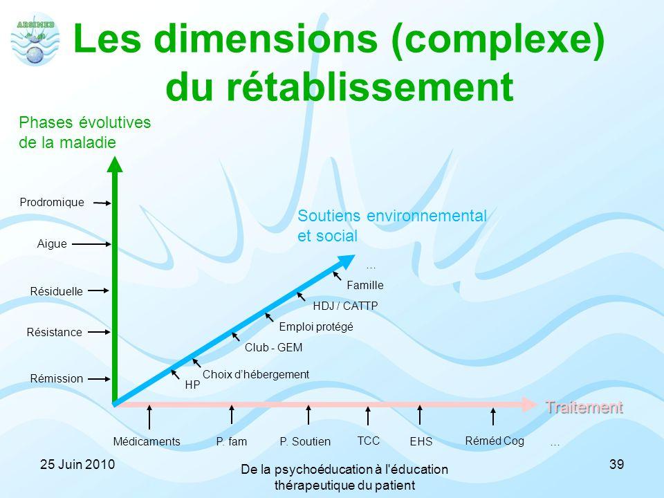 Les dimensions (complexe) du rétablissement Phases évolutives de la maladie Traitement Soutiens environnemental et social Prodromique Aigue Résiduelle