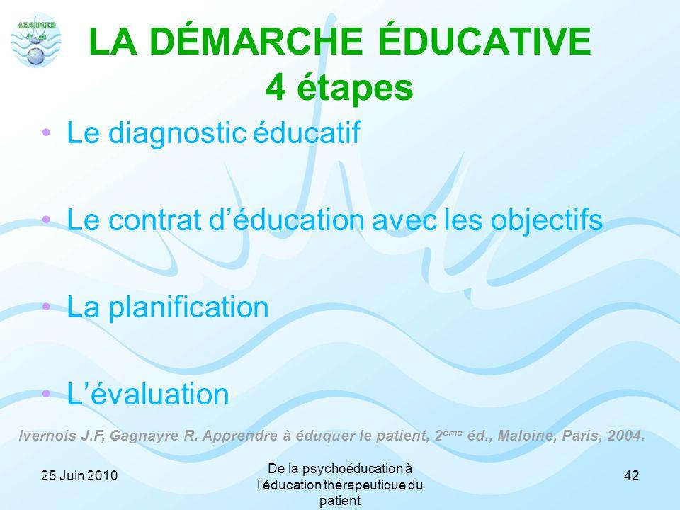 LA DÉMARCHE ÉDUCATIVE 4 étapes Le diagnostic éducatif Le contrat d'éducation avec les objectifs La planification L'évaluation Ivernois J.F, Gagnayre R