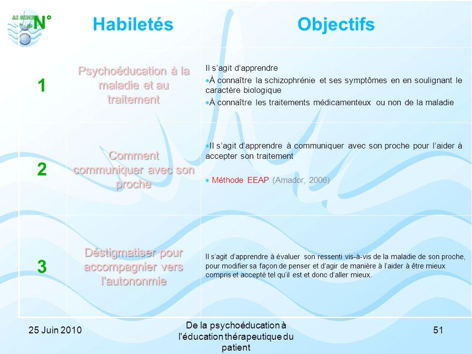 51 Déstigmatiser pour accompagnier vers l'autononmie Comment communiquer avec son proche Psychoéducation à la maladie et au traitement Habiletés Il s'