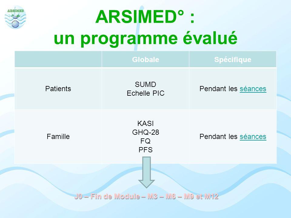 ARSIMED° : un programme évalué GlobaleSpécifique Patients SUMD Echelle PIC Pendant les séancesséances Famille KASI GHQ-28 FQ PFS Pendant les séancessé
