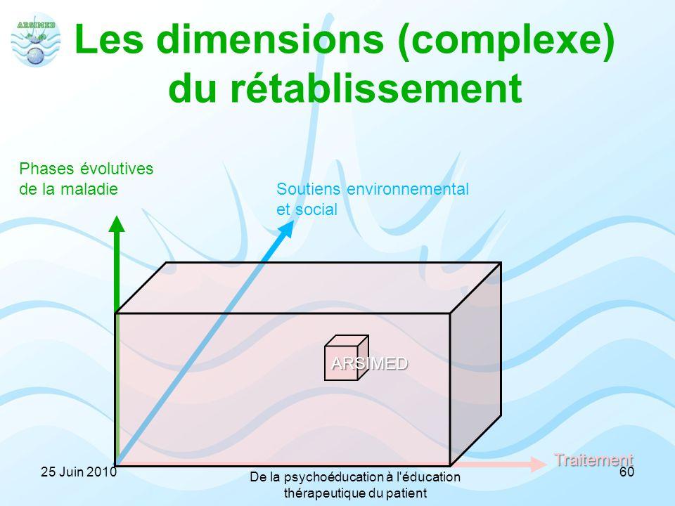Les dimensions (complexe) du rétablissement Phases évolutives de la maladie Traitement Soutiens environnemental et social ARSIMED 6025 Juin 2010 De la