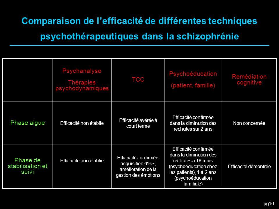 pg10 Comparaison de l'efficacité de différentes techniques psychothérapeutiques dans la schizophrénie Psychanalyse Thérapies psychodynamiques TCC Psyc
