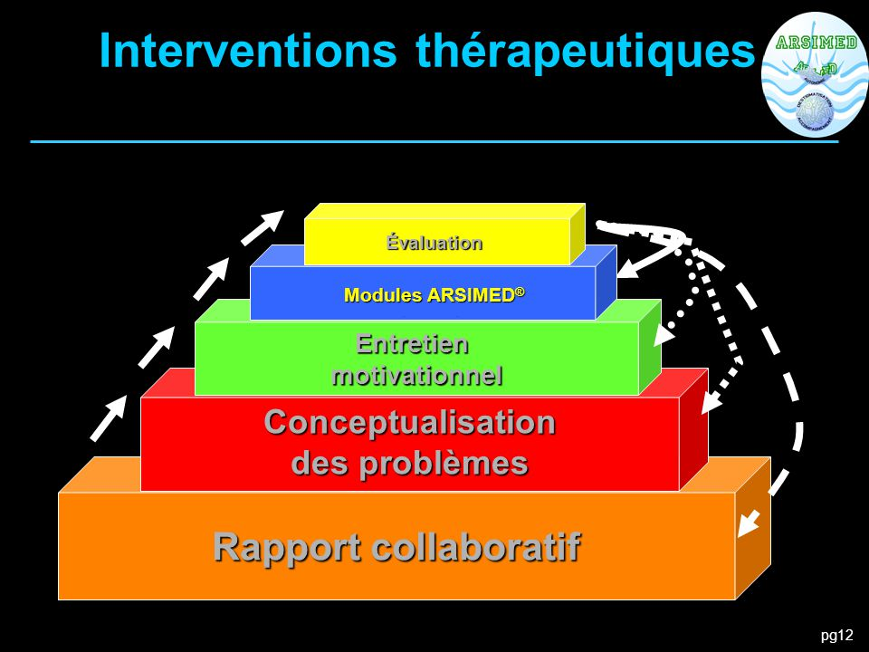 pg12 Rapport collaboratif Interventions thérapeutiques Conceptualisation des problèmes Entretienmotivationnel Méthodesthérapeutiques Évaluation Module