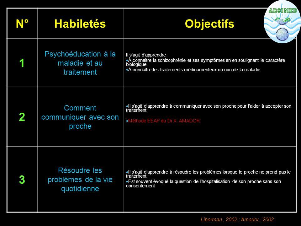 N°HabiletésObjectifs 1 Psychoéducation à la maladie et au traitement Il s'agit d'apprendre  À connaître la schizophrénie et ses symptômes en en souli