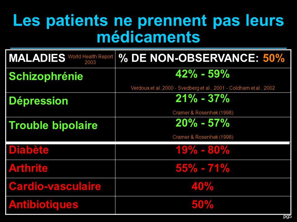 pg5 Les patients ne prennent pas leurs médicaments MALADIES% DE NON-OBSERVANCE: 50% Schizophrénie 42% - 59% Verdoux et al.,2000 - Svedberg et al., 200