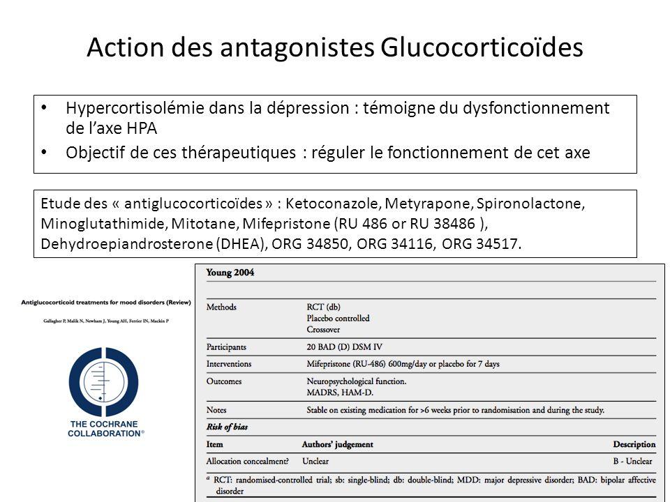 Action des antagonistes Glucocorticoïdes Hypercortisolémie dans la dépression : témoigne du dysfonctionnement de l'axe HPA Objectif de ces thérapeutiq
