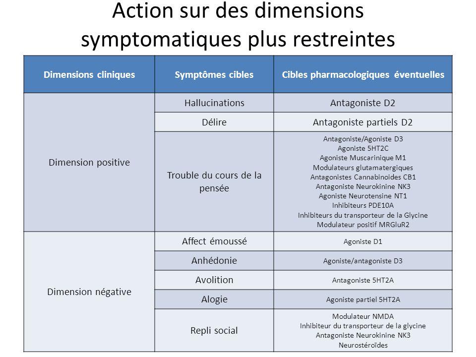 Action sur des dimensions symptomatiques plus restreintes Dimensions cliniquesSymptômes ciblesCibles pharmacologiques éventuelles Dimension positive H