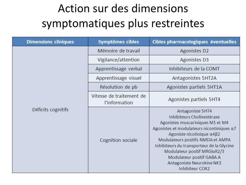 Action sur des dimensions symptomatiques plus restreintes Dimensions cliniquesSymptômes ciblesCibles pharmacologiques éventuelles Déficits cognitifs M