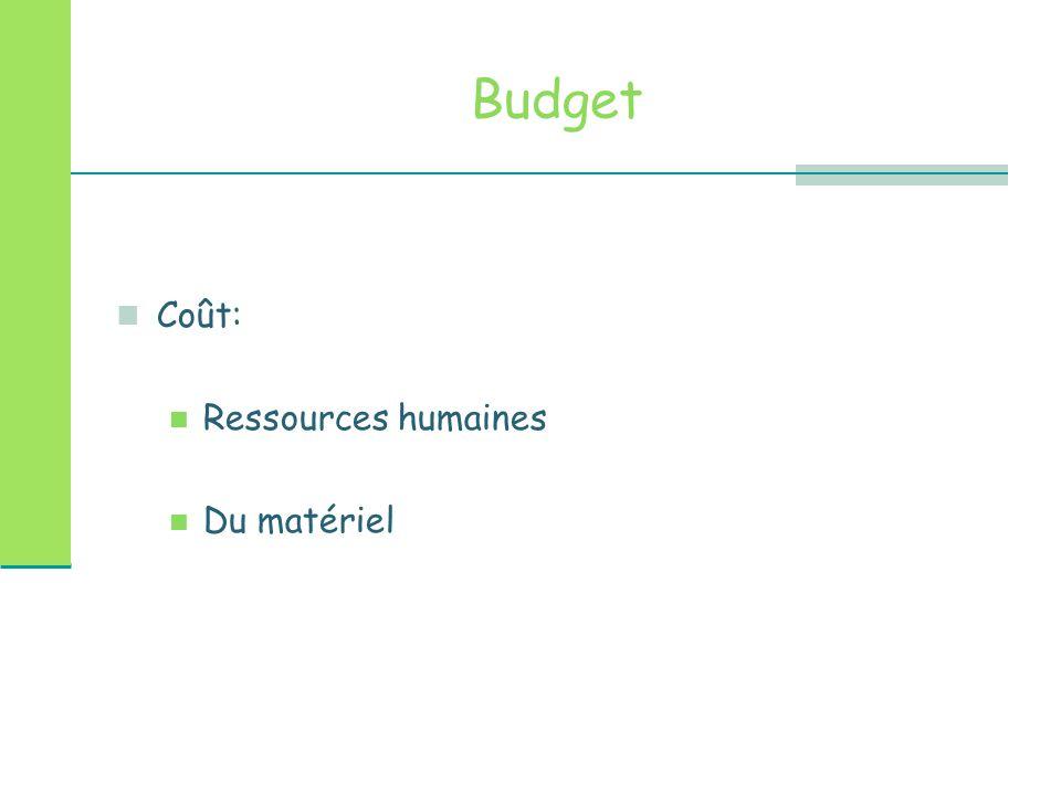 Budget Coût: Ressources humaines Du matériel