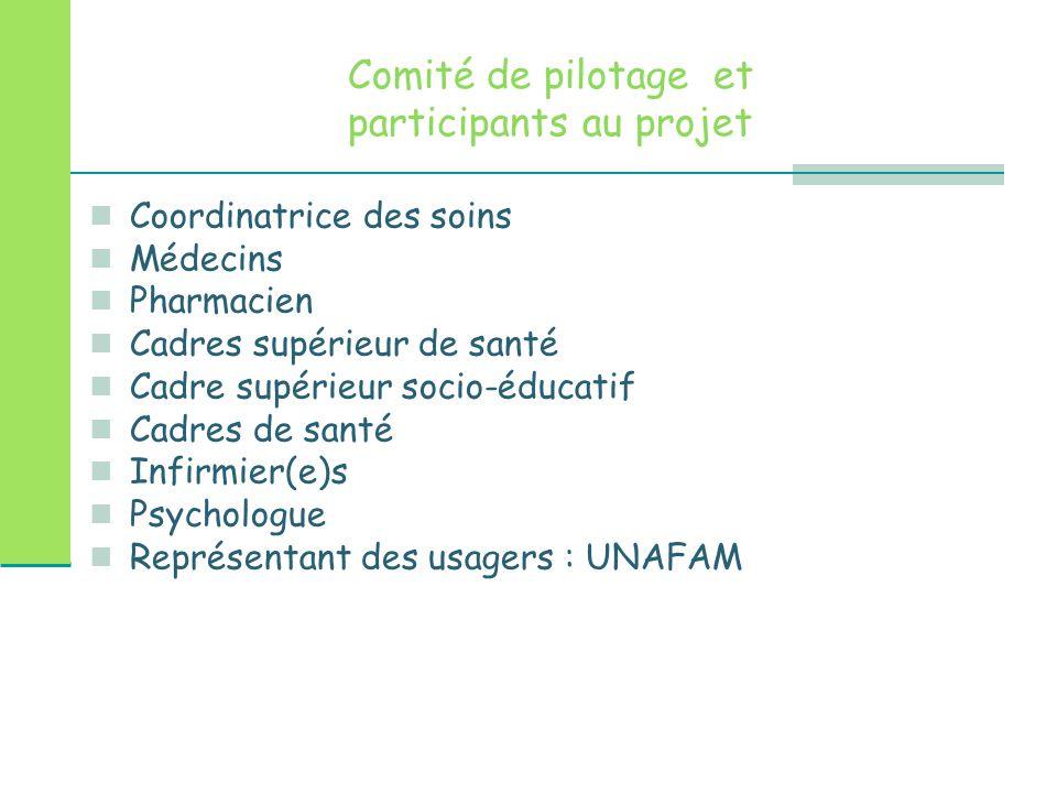 Comité de pilotage et participants au projet Coordinatrice des soins Médecins Pharmacien Cadres supérieur de santé Cadre supérieur socio-éducatif Cadr