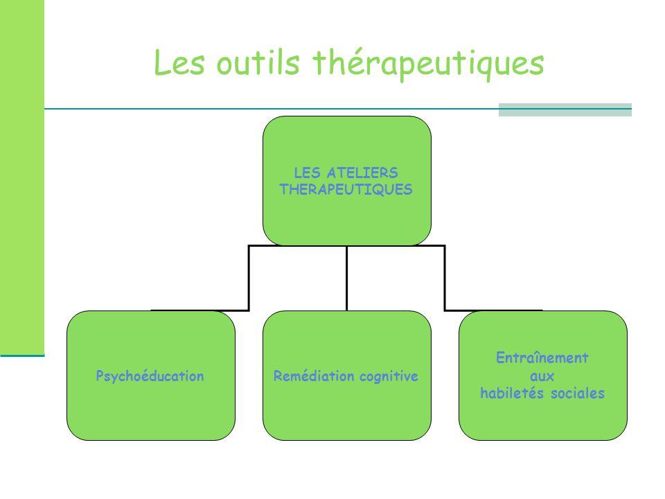 Les outils thérapeutiques LES ATELIERS THERAPEUTIQUES PsychoéducationRemédiation cognitive Entraînement aux habiletés sociales
