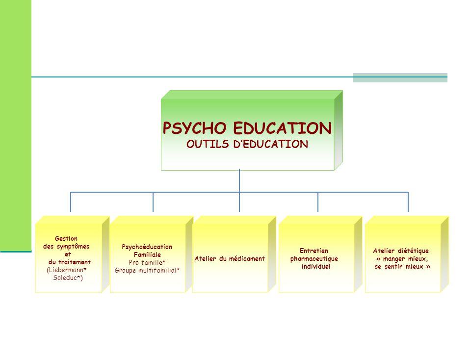PSYCHO EDUCATION OUTILS D'EDUCATION Gestion des symptômes et du traitement (Liebermann* Soleduc*) Psychoéducation Familiale Pro-famille* Groupe multif
