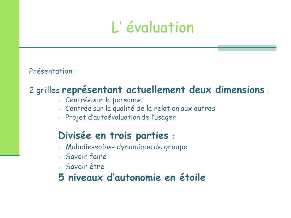 L' évaluation Présentation : 2 grilles représentant actuellement deux dimensions :  Centrée sur la personne  Centrée sur la qualité de la relation a