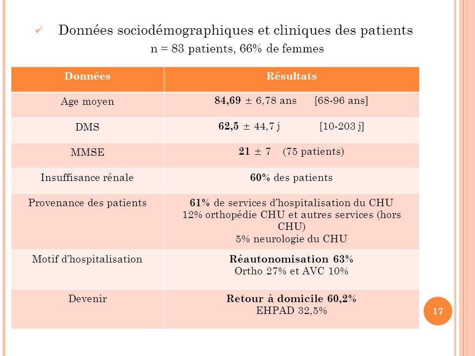 Données sociodémographiques et cliniques des patients n = 83 patients, 66% de femmes 17 DonnéesRésultats Age moyen 84,69 ± 6,78 ans [68-96 ans] DMS 62