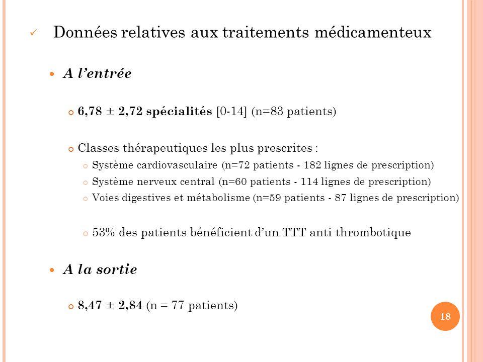 Données relatives aux traitements médicamenteux A l'entrée 6,78 ± 2,72 spécialités [0-14] (n=83 patients) Classes thérapeutiques les plus prescrites :