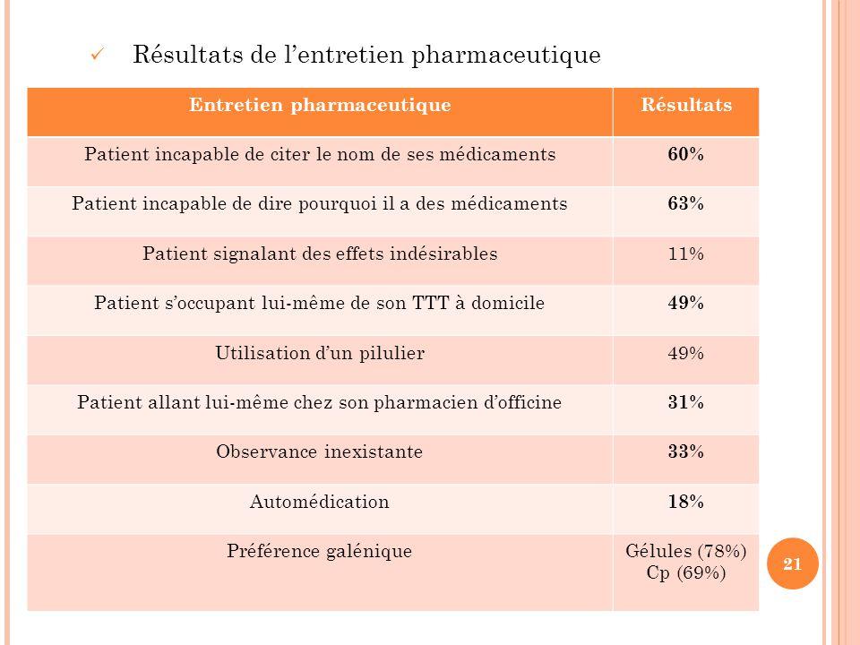 21 Résultats de l'entretien pharmaceutique Entretien pharmaceutiqueRésultats Patient incapable de citer le nom de ses médicaments 60% Patient incapabl