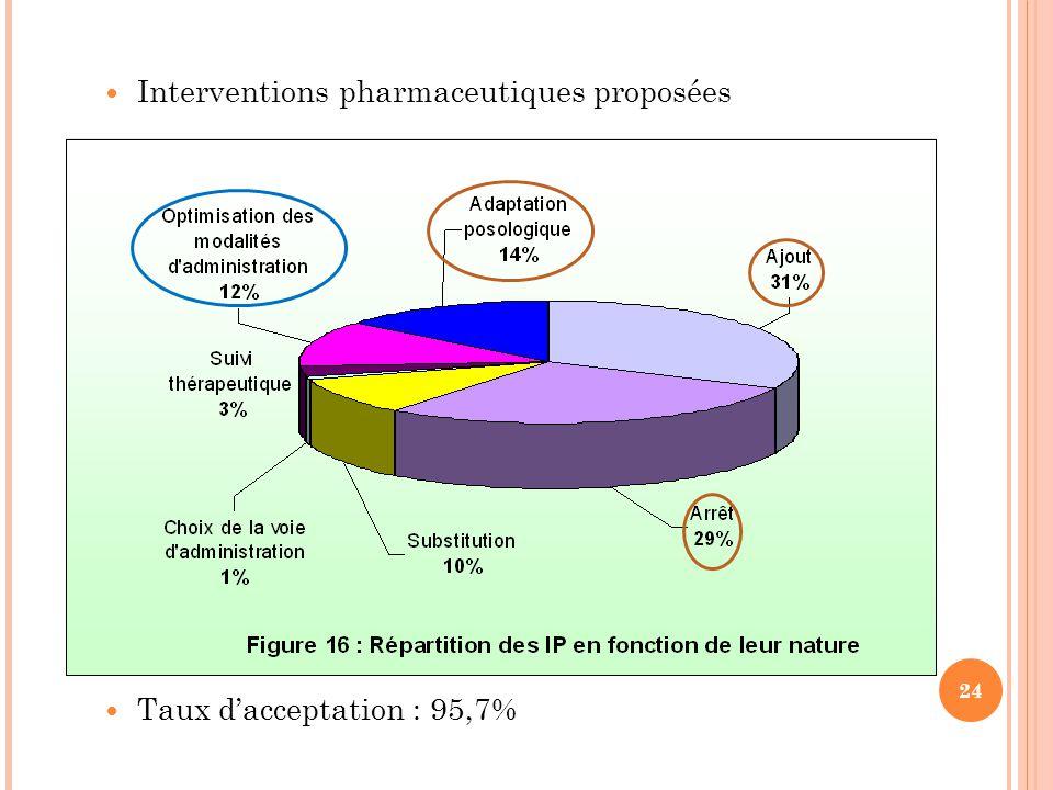 Interventions pharmaceutiques proposées Taux d'acceptation : 95,7% 24