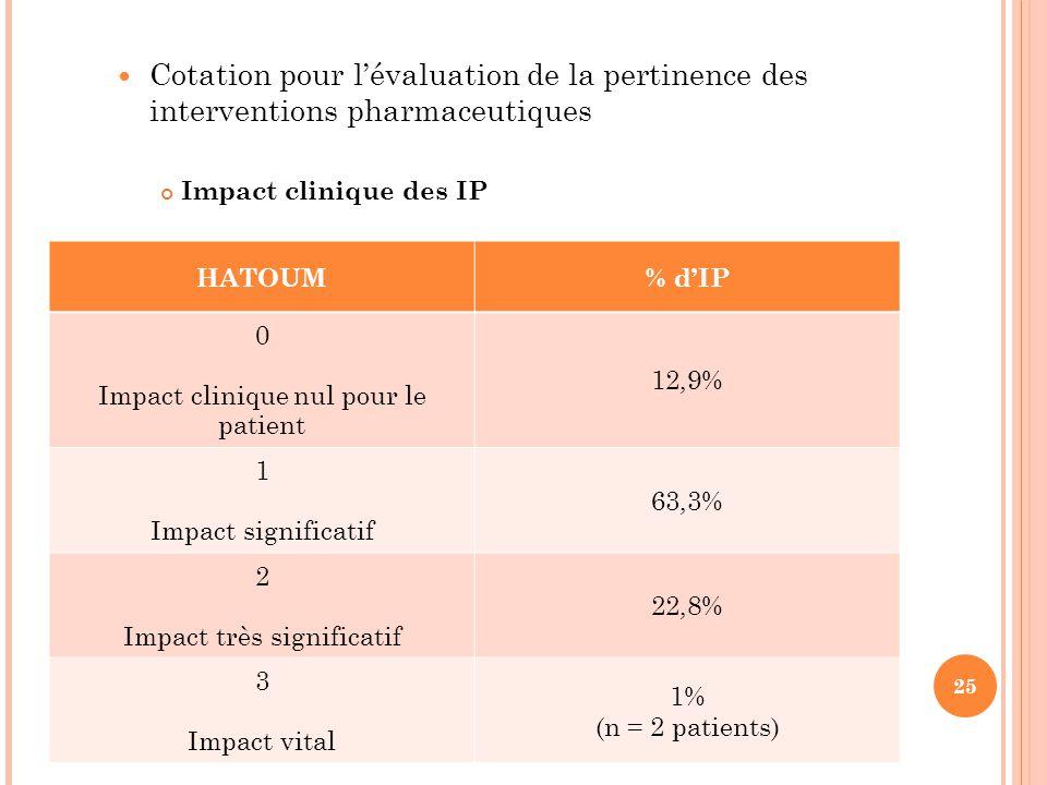 25 HATOUM% d'IP 0 Impact clinique nul pour le patient 12,9% 1 Impact significatif 63,3% 2 Impact très significatif 22,8% 3 Impact vital 1% (n = 2 pati