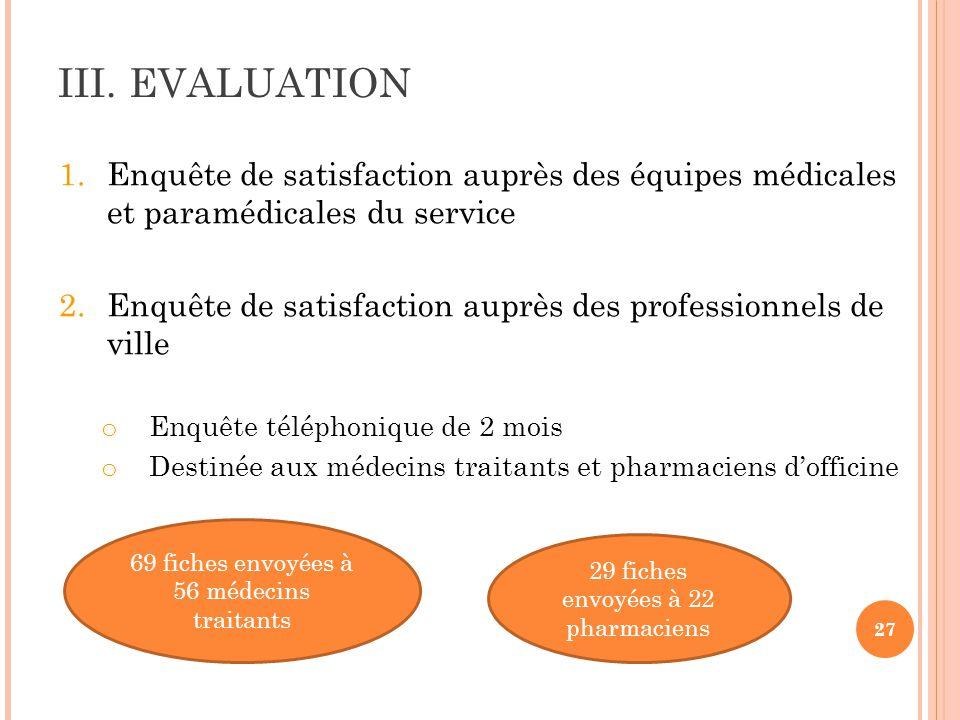 27 III. EVALUATION 1.Enquête de satisfaction auprès des équipes médicales et paramédicales du service 2.Enquête de satisfaction auprès des professionn