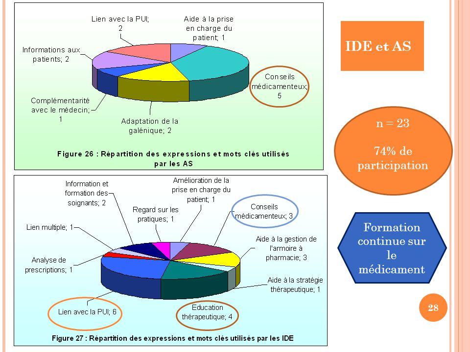 IDE et AS 28 n = 23 74% de participation Formation continue sur le médicament