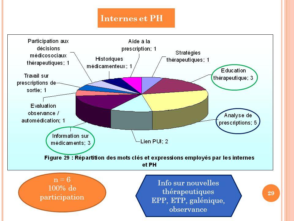 Internes et PH 29 n = 6 100% de participation Info sur nouvelles thérapeutiques EPP, ETP, galénique, observance