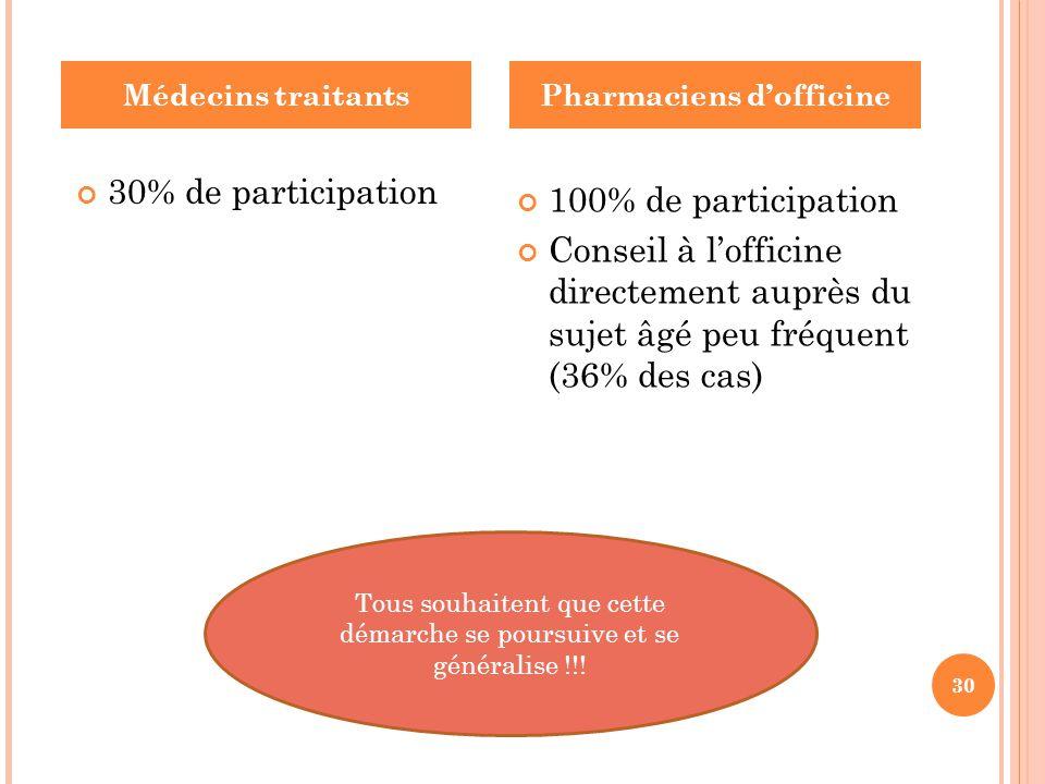 30% de participation 100% de participation Conseil à l'officine directement auprès du sujet âgé peu fréquent (36% des cas) Médecins traitantsPharmacie