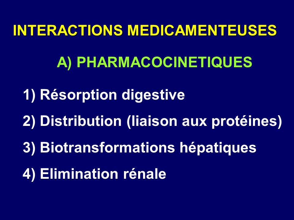 1) Résorption digestive 2) Distribution (liaison aux protéines) 3) Biotransformations hépatiques 4) Elimination rénale A) PHARMACOCINETIQUES INTERACTI