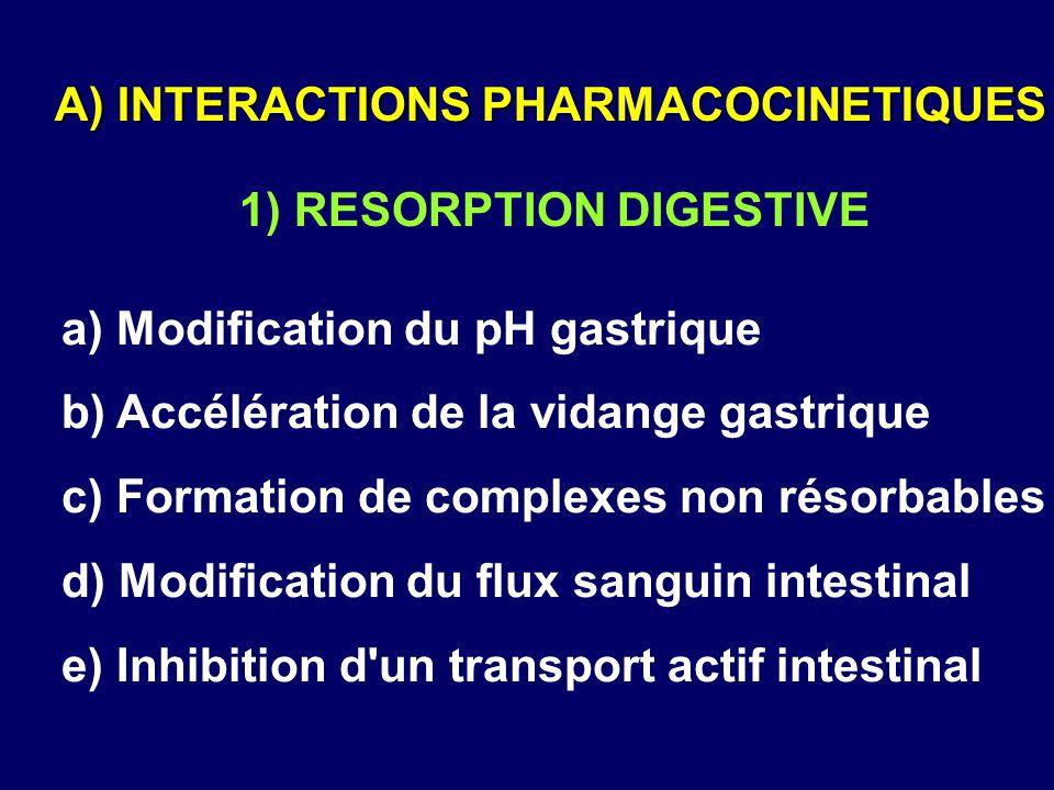 a) Modification du pH gastrique b) Accélération de la vidange gastrique c) Formation de complexes non résorbables d) Modification du flux sanguin inte