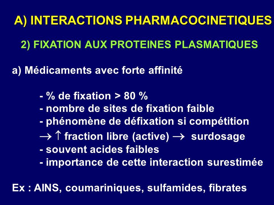 2) FIXATION AUX PROTEINES PLASMATIQUES a) Médicaments avec forte affinité - % de fixation > 80 % - nombre de sites de fixation faible - phénomène de d