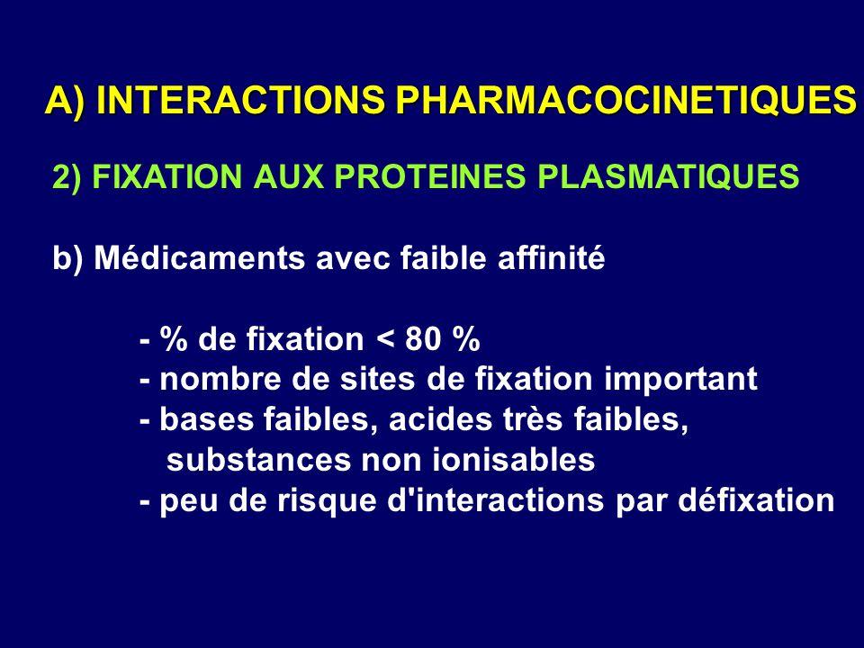 2) FIXATION AUX PROTEINES PLASMATIQUES b) Médicaments avec faible affinité - % de fixation < 80 % - nombre de sites de fixation important - bases faib