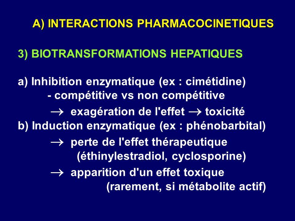 3) BIOTRANSFORMATIONS HEPATIQUES a) Inhibition enzymatique (ex : cimétidine) - compétitive vs non compétitive  exagération de l'effet  toxicité b) I