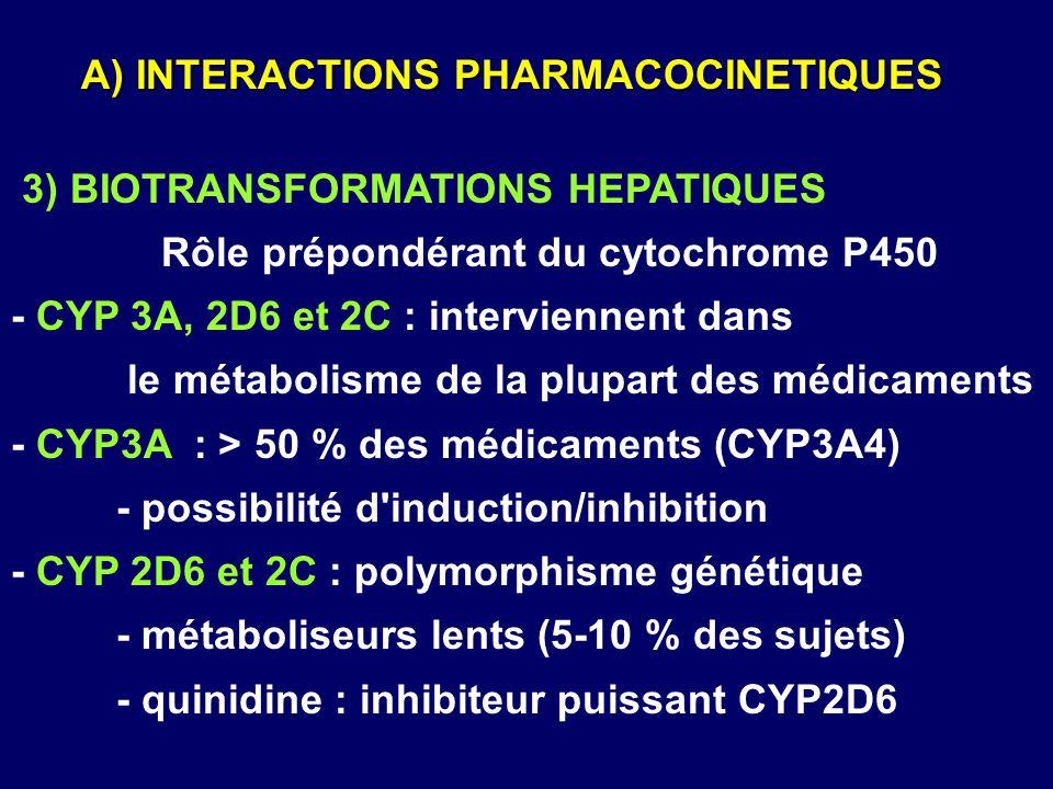 3) BIOTRANSFORMATIONS HEPATIQUES Rôle prépondérant du cytochrome P450 - CYP 3A, 2D6 et 2C : interviennent dans le métabolisme de la plupart des médica