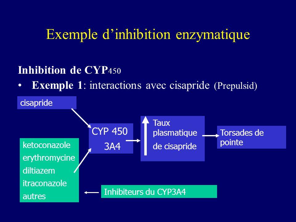 Exemple d'inhibition enzymatique Inhibition de CYP 450 Exemple 1: interactions avec cisapride (Prepulsid) cisapride ketoconazole erythromycine diltiaz