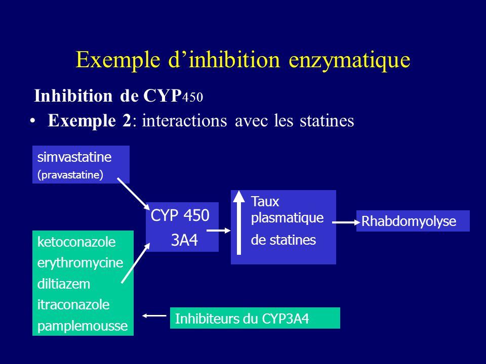 Inhibition de CYP 450 Exemple 2: interactions avec les statines simvastatine (pravastatine) ketoconazole erythromycine diltiazem itraconazole pamplemo
