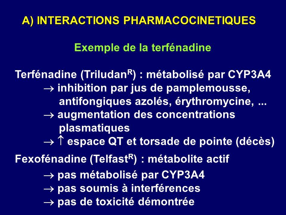 Exemple de la terfénadine Terfénadine (Triludan R ) : métabolisé par CYP3A4  inhibition par jus de pamplemousse, antifongiques azolés, érythromycine,